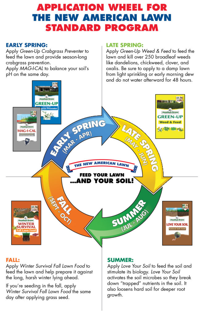 Grass Seed and Fertilizer, Johnathan Green Lawn Care ...